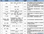 """2月国内汽车召回超250万辆,东本""""机油门""""召回无音信"""