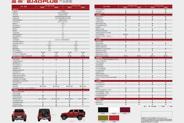 预价17-20万元 北京BJ40 Plus配置曝光
