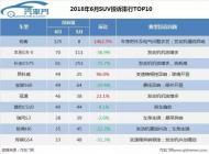 6月SUV投诉排行:CR-V、CS75退位让贤