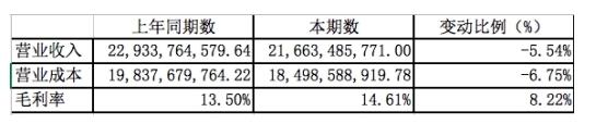 半年财报解析:福田正从规模扩张向精益化发展转变