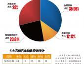 广西南宁发布第三季度汽车消费投诉情况