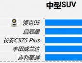 领克05获J.D.Power中国新车质量研究(IQS)中型SUV细分市场第一